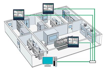 実験室温度監視例